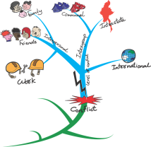 mind mapping 1